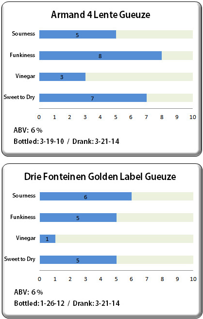 Armand 4 Lente & Golden Label Gueuze