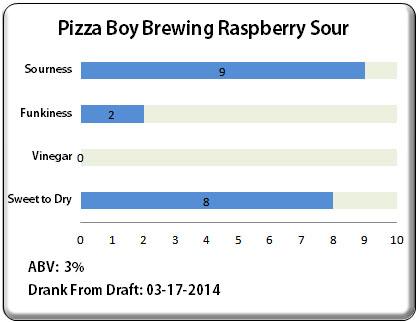 Pizza Boy Raspberry Sour