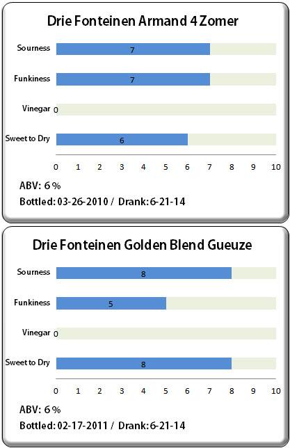 Armand 4 Zomer & Golden Blend Gueuze