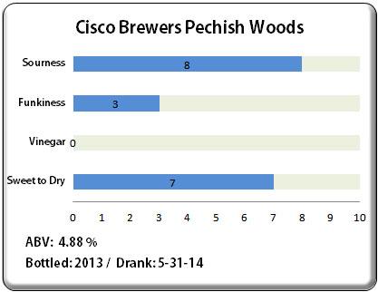 Cisco Brewers Pechish Woods