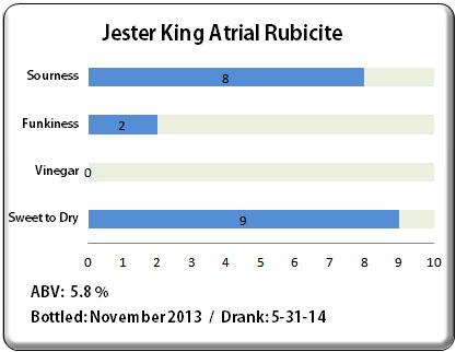 Jester King Atrial Rubicite