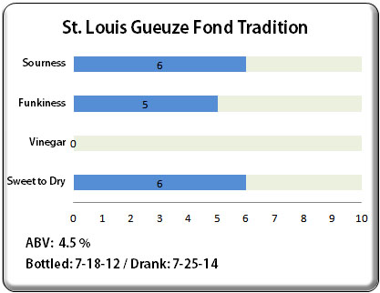 Castle Brewery Gueuze Fond Tradition