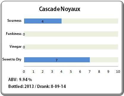 Cascade Noyaux
