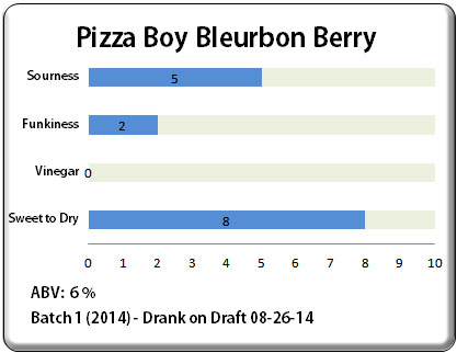 Pizza Boy Bleurbon Berry