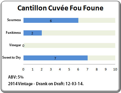 Cantillon Fou Foune