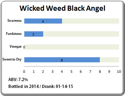 Wicked Weed Black Angel