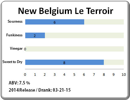 New Belgium Le Terroir