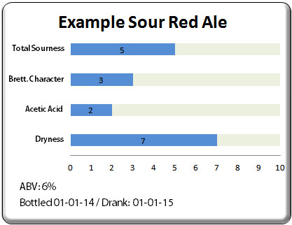 An example of the flavor intensity graphic used on this site.