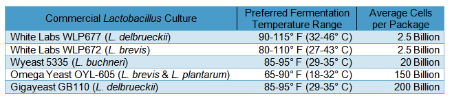 Lactobacillus Temperature and Cell Count Chart