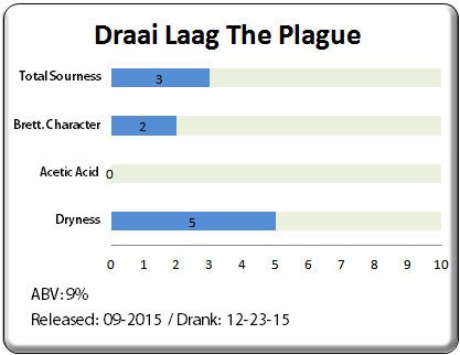 Draai Laag The Plague