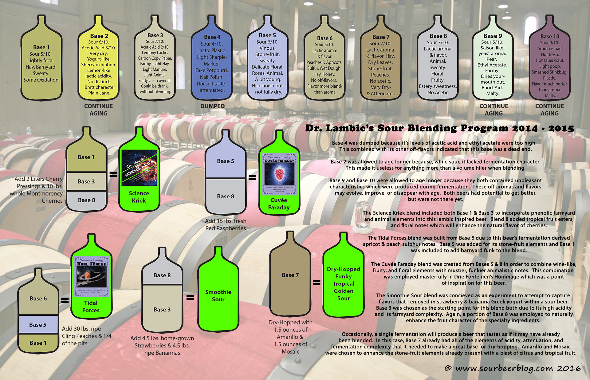 Dr Lambics Blending Program