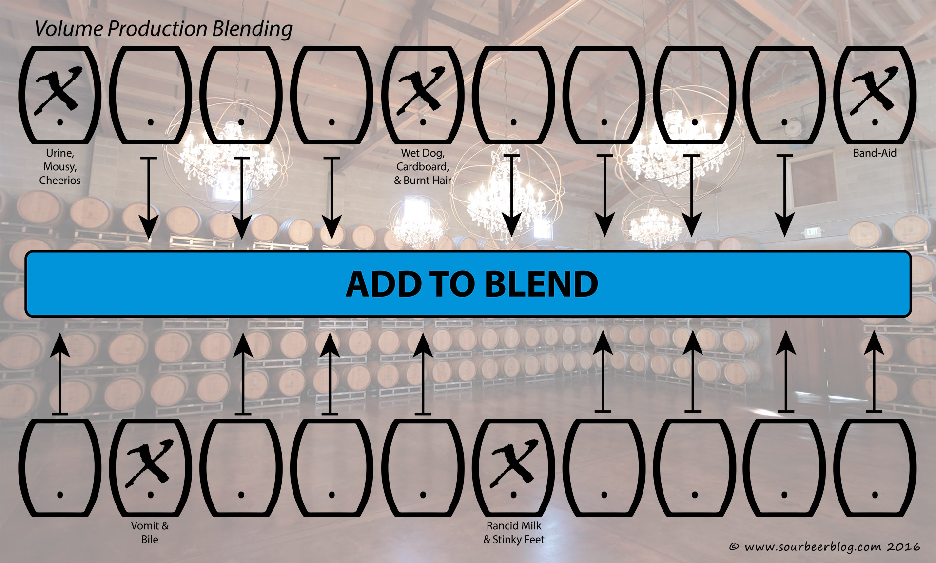 Production Blending