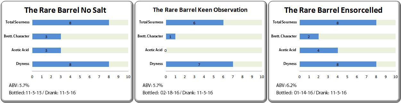 the-rare-barrel-no-salt-keen-observation-ensorcelled